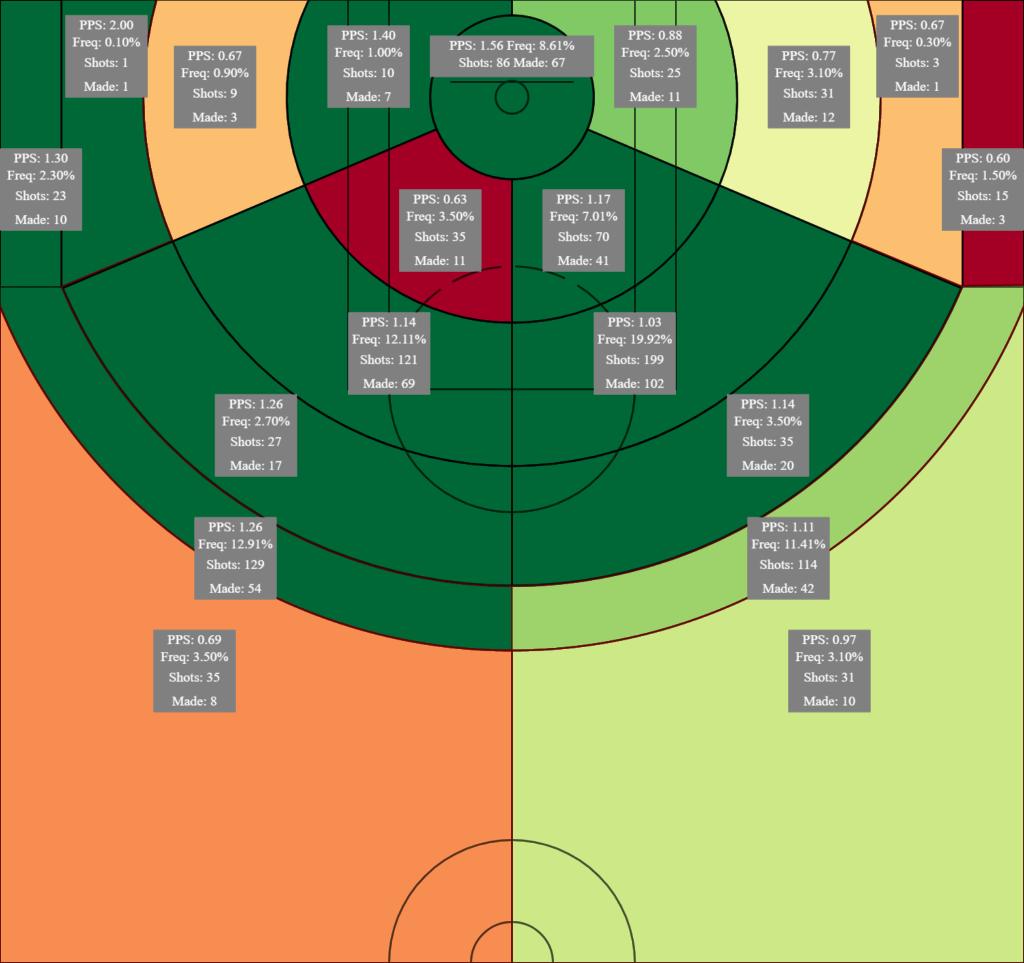 Chris Paul (Oklahoma City) shot chart via L'Analyste.